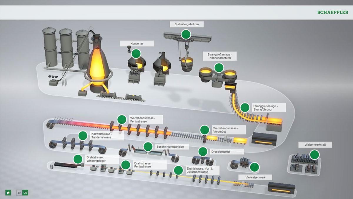 스틸 생산 분야의 인터랙티브 애니메이션