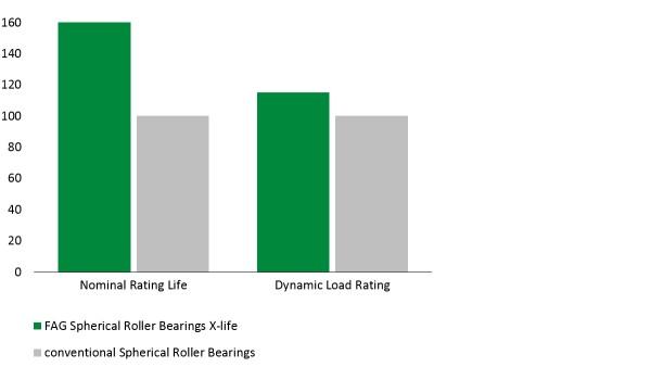 다이어그램: X-life 품질의 E1 스페리컬 롤러 베어링spherical roller bearings)